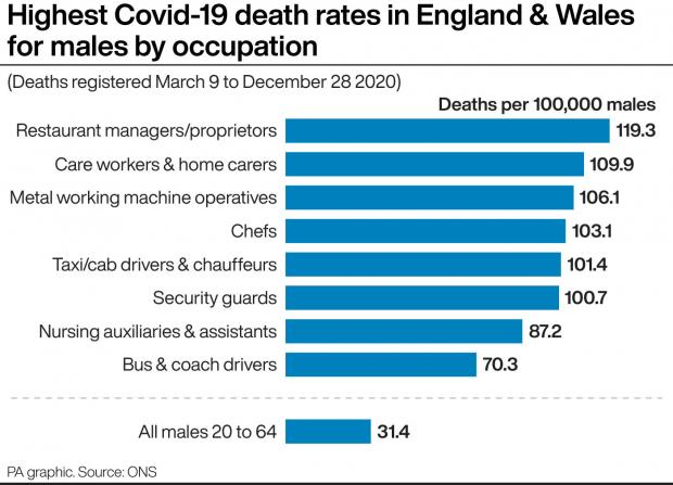 County Times: Highest Covid-19 death rates in England & Wales for males by occupation. See story HEALTH Coronavirus DeathRates. Infographic PA Graphics. An editable version of this graphic is available if required. Please contact graphics@pamediagroup.com.