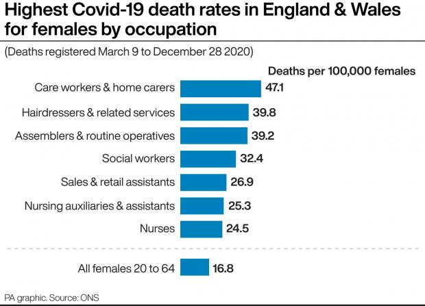 County Times: Highest Covid-19 death rates in England & Wales for females by occupation. See story HEALTH Coronavirus DeathRates. Infographic PA Graphics. An editable version of this graphic is available if required. Please contact graphics@pamediagroup.com.